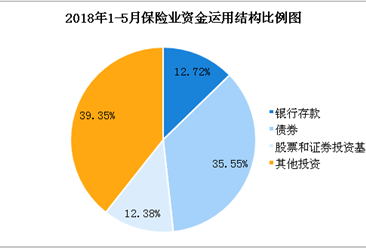 2018年1-5月全国保险统计数据报告:保费收入超1.9万亿元(图)