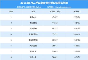 2018年6月二手车电商紧中型车畅销排行榜