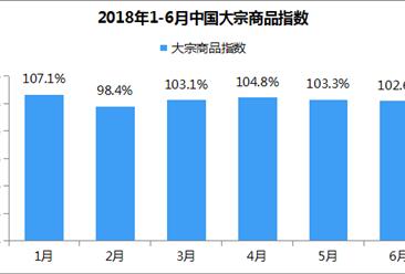2018年6月中国大宗商品指数102.6%:本月进入需求淡季(附解读)