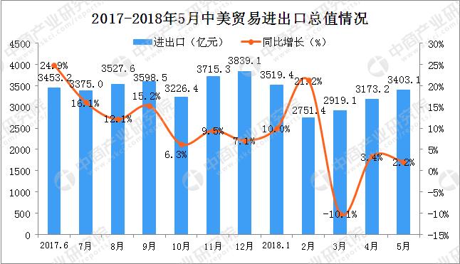 数据来源:中商产业研究院整理 2018年1-5中国商品贸易进出口总值十大国家分别是美国、日本、韩国、中国香港、中国台湾、德国、澳大利亚、越南、马来西亚和巴西。其中,美国排名第一,1-5月贸易总值15746.8亿元,累计同比增长5.3%。从区域来看,2018年1-5月中国与东南亚国家联盟进出口贸易总值为14911.