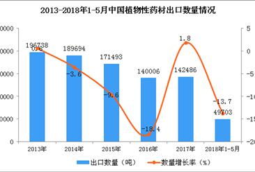 2018年1-5月中国植物性药材出口数据统计(附图)