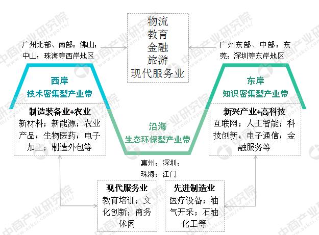 粤港澳大湾区产业地产发展机会分析(图)