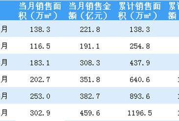2018年6月融创中国销售简报:累计销售额逼近2000亿 (附图表)