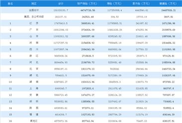 2018年1-5月全国各地原保险保费收入排名:江苏第一,广东/山东分列二三(图)