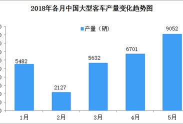 2018年1-5月中国大型客车产销量数据分析(附图表)