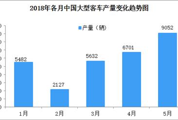 2018年1-5月中国大型客车产销量数据分析(附图表)