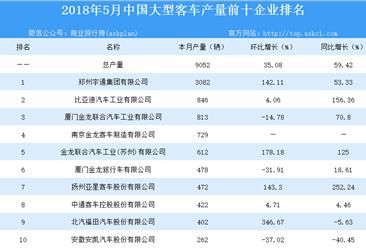 2018年5月全国大型客车产量前十企业排行榜