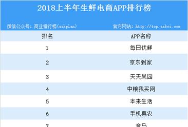 2018上半年生鲜电商APP排行榜