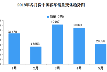 2018年1-5月大型客车销量达27528辆 同比增长42.64%