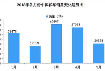2018年1-5月大型客车销量达27528辆 同比增长42.64%