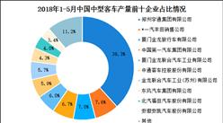 2018年1-5月全国各车企中型客车产量情况分析:郑州宇通占比近四成(附排名)
