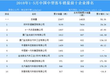 2018年1-5月全国中型客车销量数据分析:销量同比增长近六成(图表)