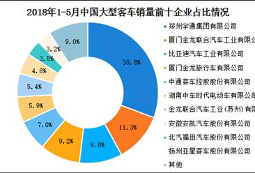 2018年1-5月中国各车企大型客车销量数据分析:比亚迪增速最快