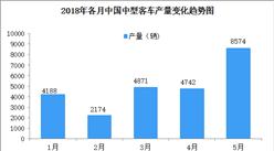 2018年1-5月全国中型客车产量数据分析:产量同比增长超六成(图)