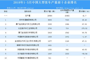 2018年1-5月全国各车企大型客车产量情况分析:前十企业占比近九成(附排名)