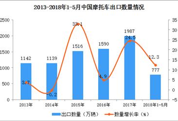 2018年1-5月中国摩托车出口数据:出口量增长12.3%(附图)