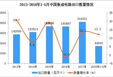 2018年1-5月中国集成电路出口数据:出口量增长12.2%(附图)