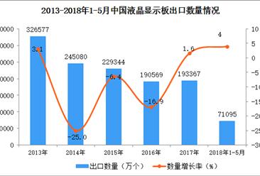 2018年1-5月中国液晶显示板出口数据(附图)