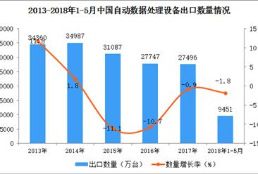 2018年1-5月中国自动数据处理设备出口数据(附图)