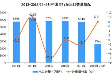 2018年1-5月中国自行车出口数据(附图表)
