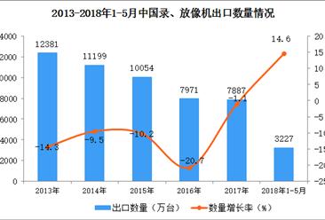 2018年1-5月中国录、放像机出口数据(附图)