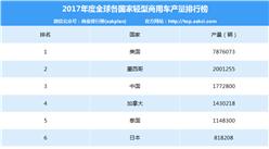 2017年度全球各国家(地区)轻型商用车销量汇总(完整版)