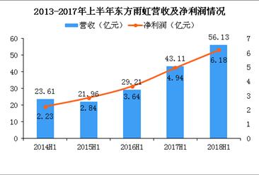 2018年東方雨虹半年報業績:營收56億 同比增長30%(圖)