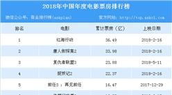 2018年中国电影票房排行榜(TOP10)