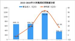 小米港股上市首日跌破发行价  一文看懂小米集团经营情况(附图)
