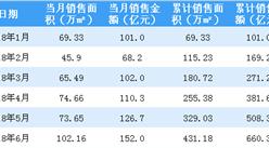 2018年6月旭辉控股销售简报:累计销售额660亿(附图表)