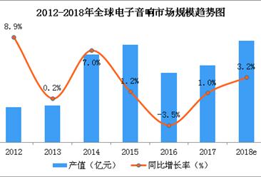 2018年全球电子音响市场规模预测:市场规模将近5000亿元(图)