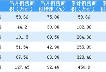 2018年6月世茂房地产销售简报:累计销售额同比上涨60%(附图表)