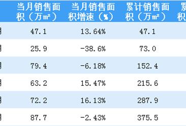 2018年6月金地集团销售简报:累计销售额同比下降10%(附图表)