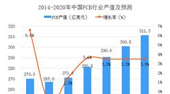 2018年中国PCB行业市场分析及预测:产值将达280.8亿美元(图)