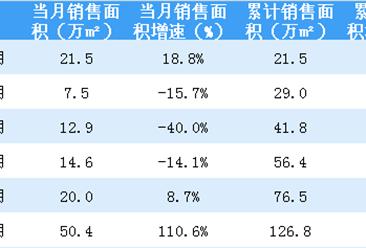 2018年6月首创置业销售简报:销售额同比增长262%(附图表)