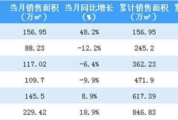 2018年6月中海地产销售简报:累计销售额突破1500亿港币(附图表)