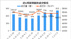 2018年第27周深圳新房市场周报:成交突破800套 龙岗房价止跌上涨(图)