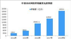 2018年中国农村电商市场规模预测:市场规模将近1.7万亿元(图)