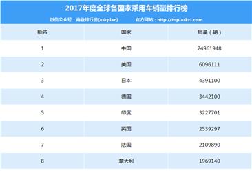 2017年度全球各国家乘用车销量排行榜