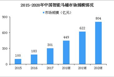 智能马桶市场规模将超800亿 2018年智能马桶行业发展趋势分析(图)