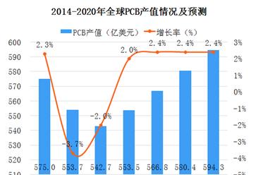 2018年全球PCB市场分析及预测:产值将达566.8亿美元(图)