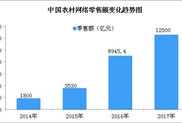2017年农村网络零售额达1.25万亿 带动就业2800万人
