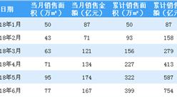 2018年6月绿城中国销售简报:累计销售额同比增长27%(附图表)
