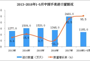 2018年1-5月中国手表进口数据分析:5月进口量同比增长138.8%(图)
