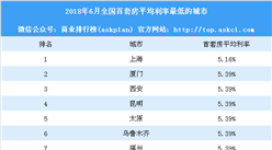 2018年6月中国房贷市场报告:上海首套房贷款平均利率最低(图)
