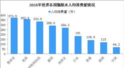四张图看懂中国瓶装水行业市场发展现状:瓶装水行业市场前景广阔(图)
