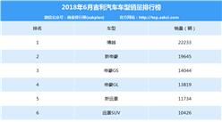 2018年6月吉利汽車車型銷量排行榜