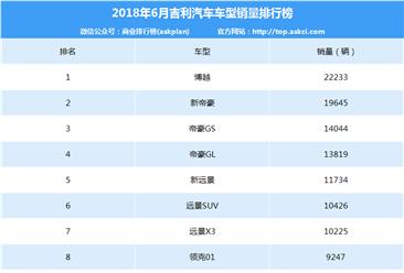 2018年6月吉利汽车车型销量排行榜