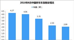 2018年6月轎車銷量排名:軒逸穩居第一 英朗跌至第九(TOP15)