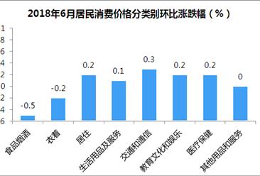 2018年6月居民消费价格CPI同比上涨1.9% 涨幅扩大(附图表)